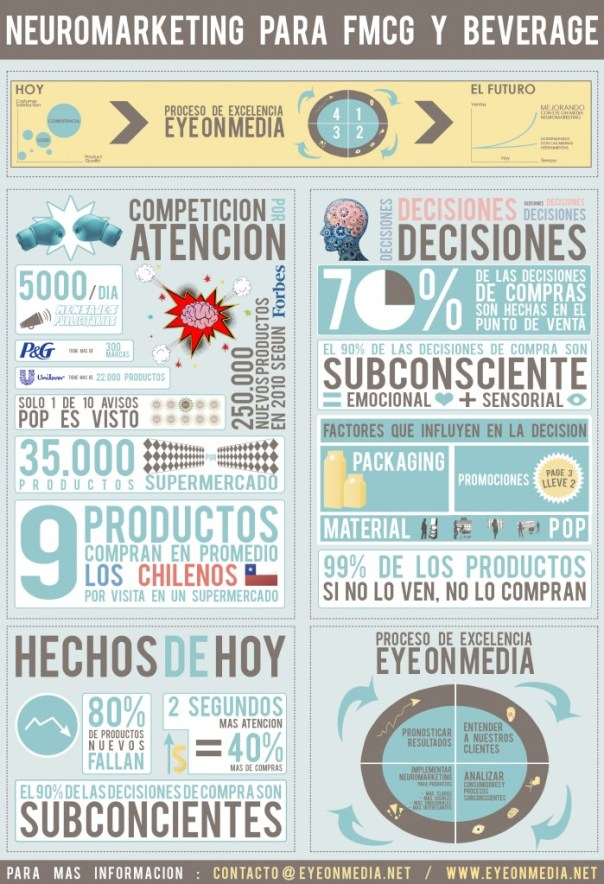 infografia-neuromarketing-guatemala
