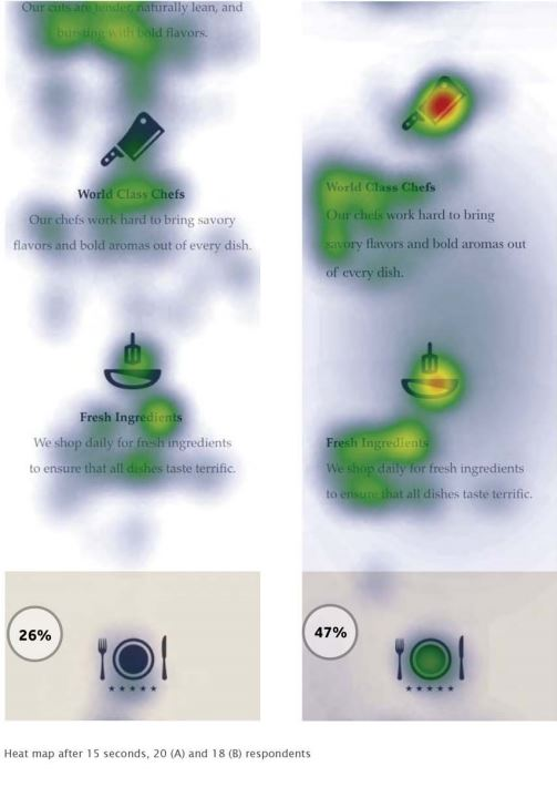 Aplicación del Eye Tracking en Email Marketing