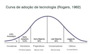 curva-tecnologia