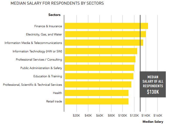 Median data science salaries hit $200k