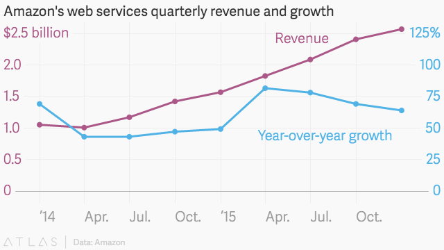 Amazon Web Services is now a nearly $9 billion-a-year cloud-computing machine