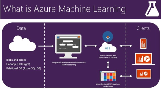 Azure Machine Learning and Python