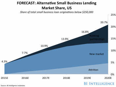SMALL BUSINESS ALTERNATIVE LENDING: Alternative roads to capital will add billions to the …