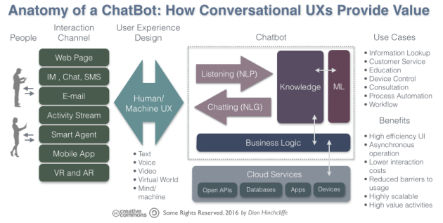 How Chatbots and Artificial Intelligence Are Evolving the Digital/Social Experience