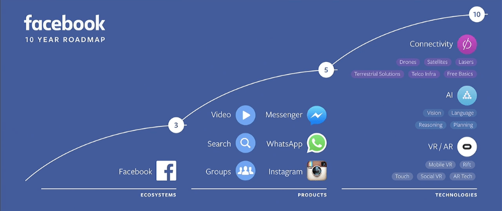 In 10 Years Facebook Could Control Much of Your Life