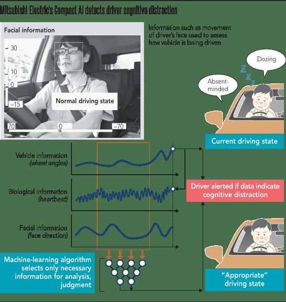 Mitsubishi Electric develops 'compact AI'