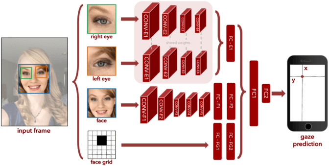 Eye Fidelity: How Deep Learning Will Help Your Smartphone Track Your Gaze