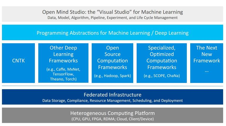 Open Mind: Microsoft's Visual-Studio-like suite for machine learning