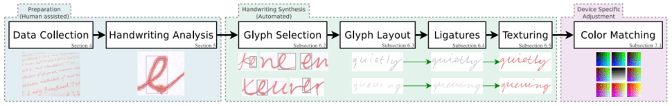 Machine learning and forgery