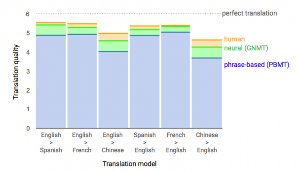 Google Translate Boosted by Deep Learning