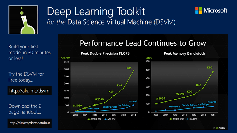 Deep Learning Toolkit on the Data Science Virtual Machine