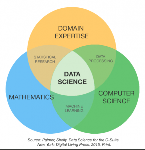 Programming for Data Science – Spring 2017 CSC392 Sec 02