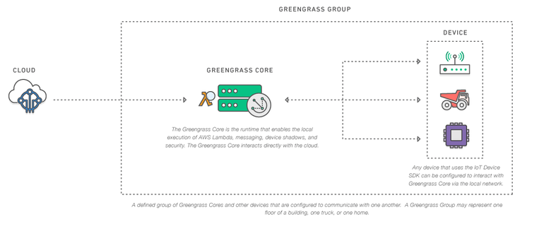 Amazon launches AWS Greengrass for IoT