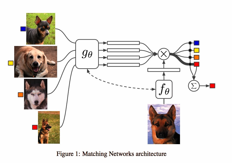 AI Can Now Recognize Objects After Seeing Just One Example