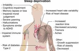 The image shows a diagram which details the effects of sleep deprivation on the body.