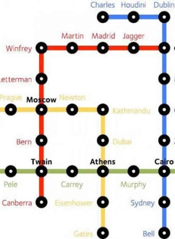 Subway Map Of The Brain.Neuroscience News Brain Psychology Ai Neurology And Cognitive