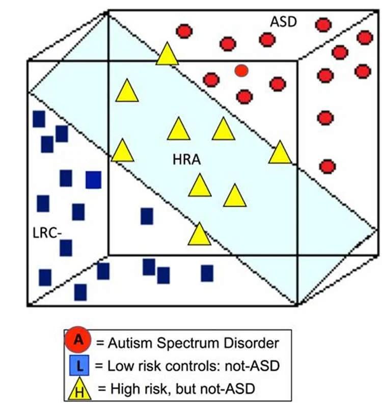 Eeg Signals Accurately Predict Autism >> Eeg Signals Accurately Predict Autism As Early As 3 Months Of Age