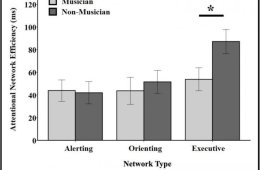 A Bar Graph Shows The Difference In Attention Between Musicians And Non-Musicians