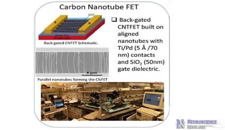 Carbon nanotube CNFET schematic, images of nanotubes and image of lab where the nanotube synapses were made.