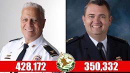 Jefferson Parish sheriff race shows Fortunato leading Loptino 428,172 yard signs to 350,332