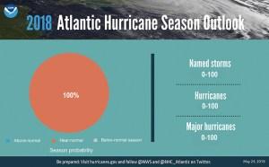 Atlantic Hurricane Season outlook - Neutral Ground News