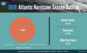 Atlantic Hurricane Season outlook - Neutral Ground News