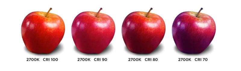 Color Rendering Index (CRI) visualization