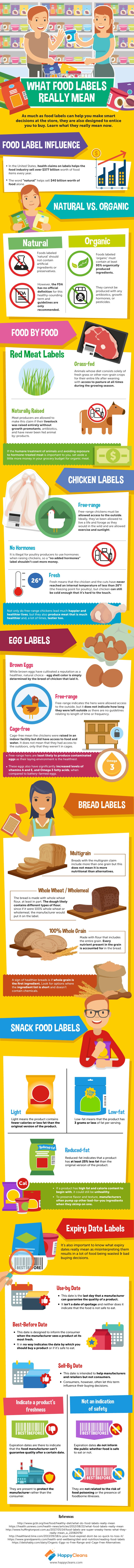 What food labels really mean - Happy Cleans