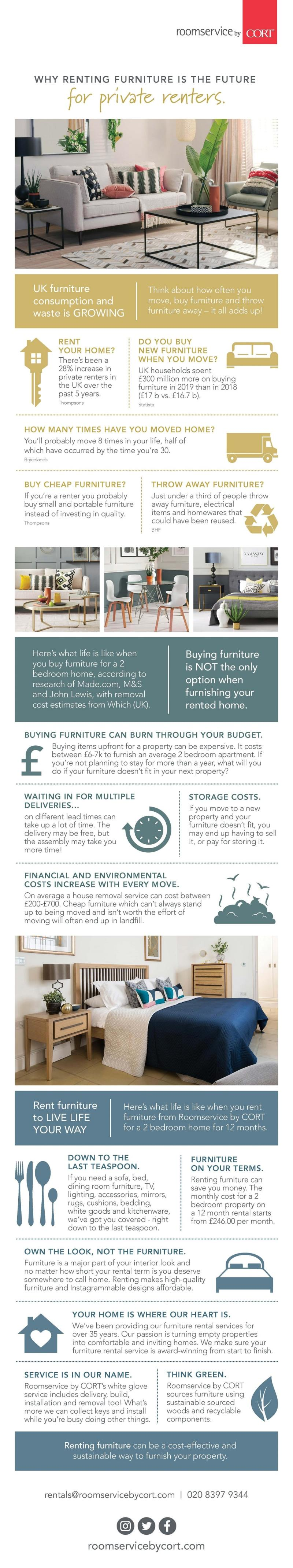 Furniture rental could be the future