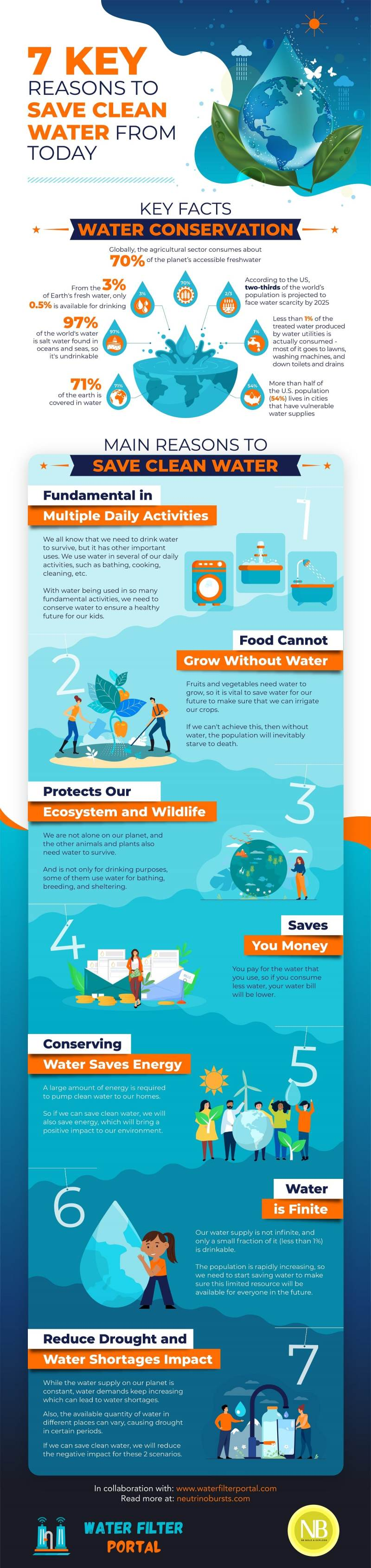 Water conservation key fact and reasons to save clean water