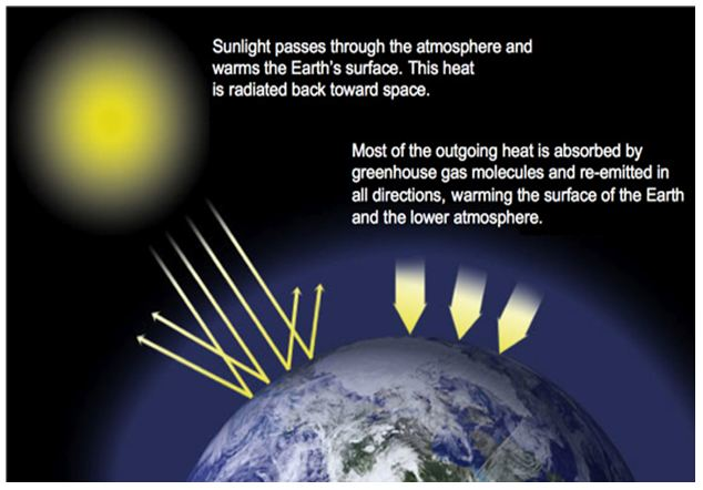 thermal blanket global warming