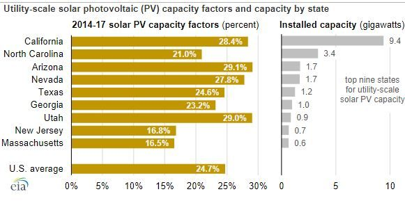 Nevada Rates High In Solar Capacity