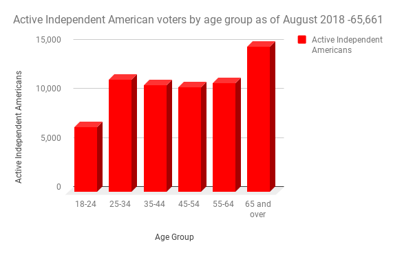 active independent american voters in Nevada sorted by age