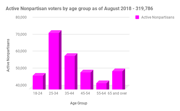 active nonpartisan voters in Nevada sorted by age