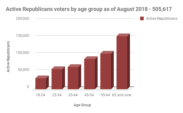 active republican voters in Nevada sorted by age