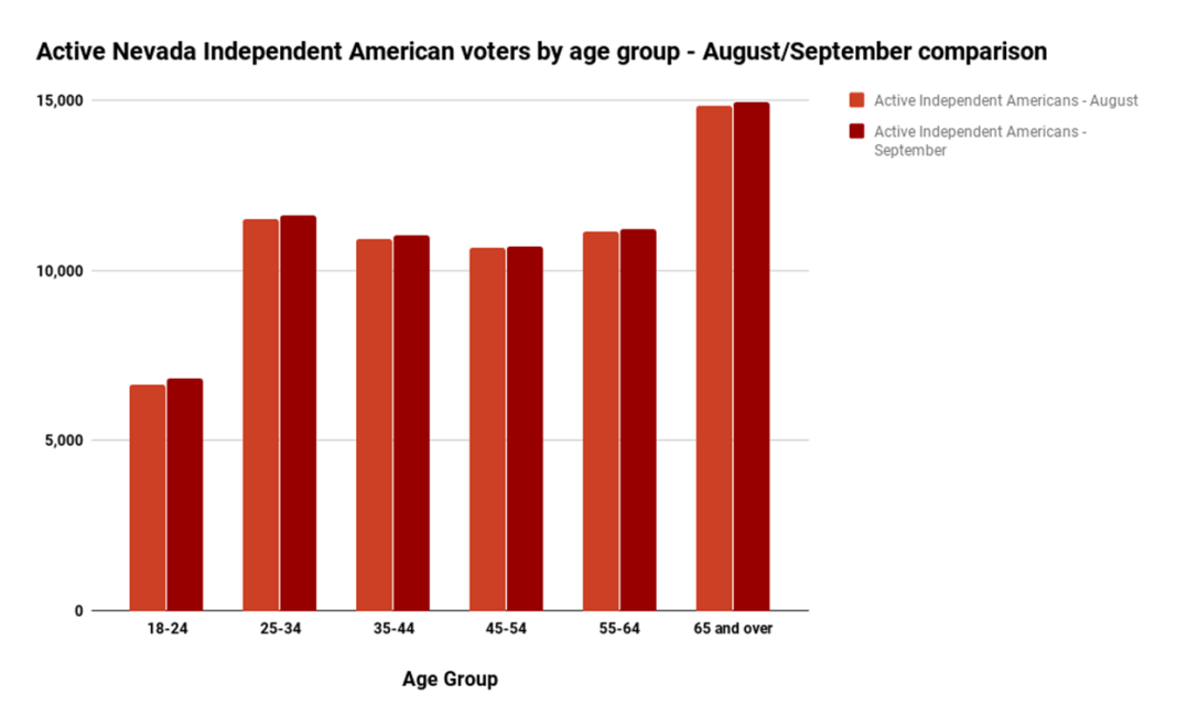 Active Nevada Independent American voters by age group - AugustSeptember comparison