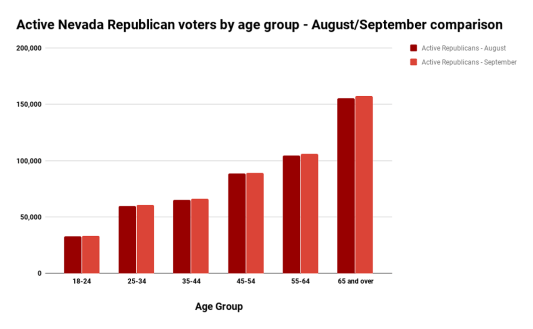 Active Nevada Republican voters by age group - AugustSeptember comparison