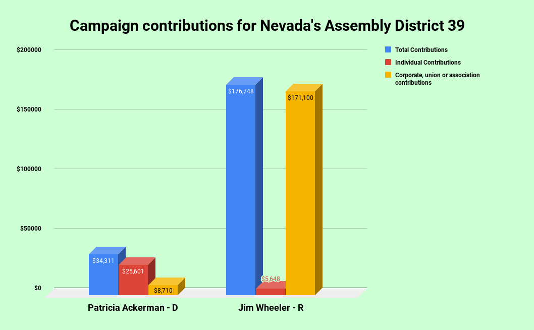 Based on data from the Nevada Secretary of State's office - image - Nevada Capital News.