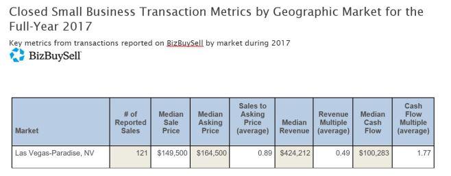 2017 Las Vegas Business Sales Stats