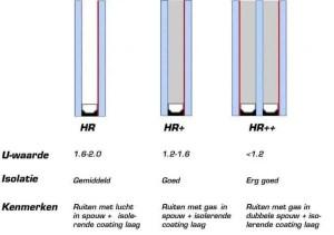U-waarde soorten glas