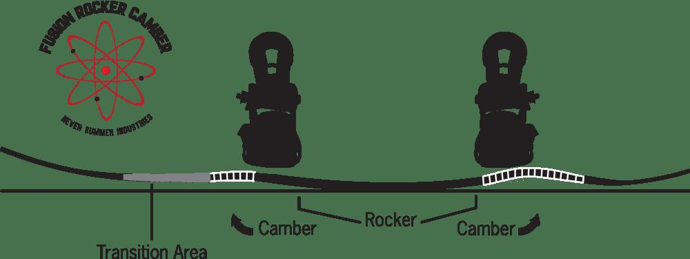 Never Summer Fusion Rocker Camber Profile