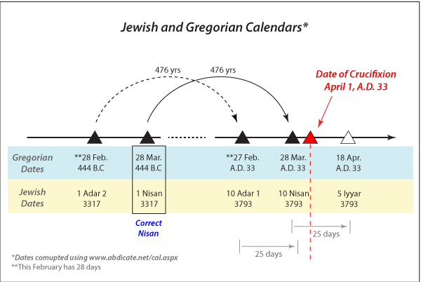 Variation in the calculation of Daniel's Seventy Weeks