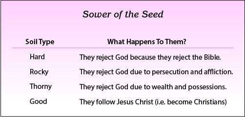 Sower of the Seed