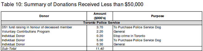 "A list of donations to Toronto Police Services, including $200 to ""stop crime in Toronto""."