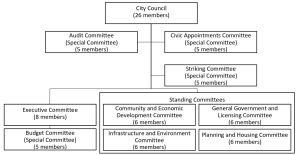 Chart showing the simplified committee structure