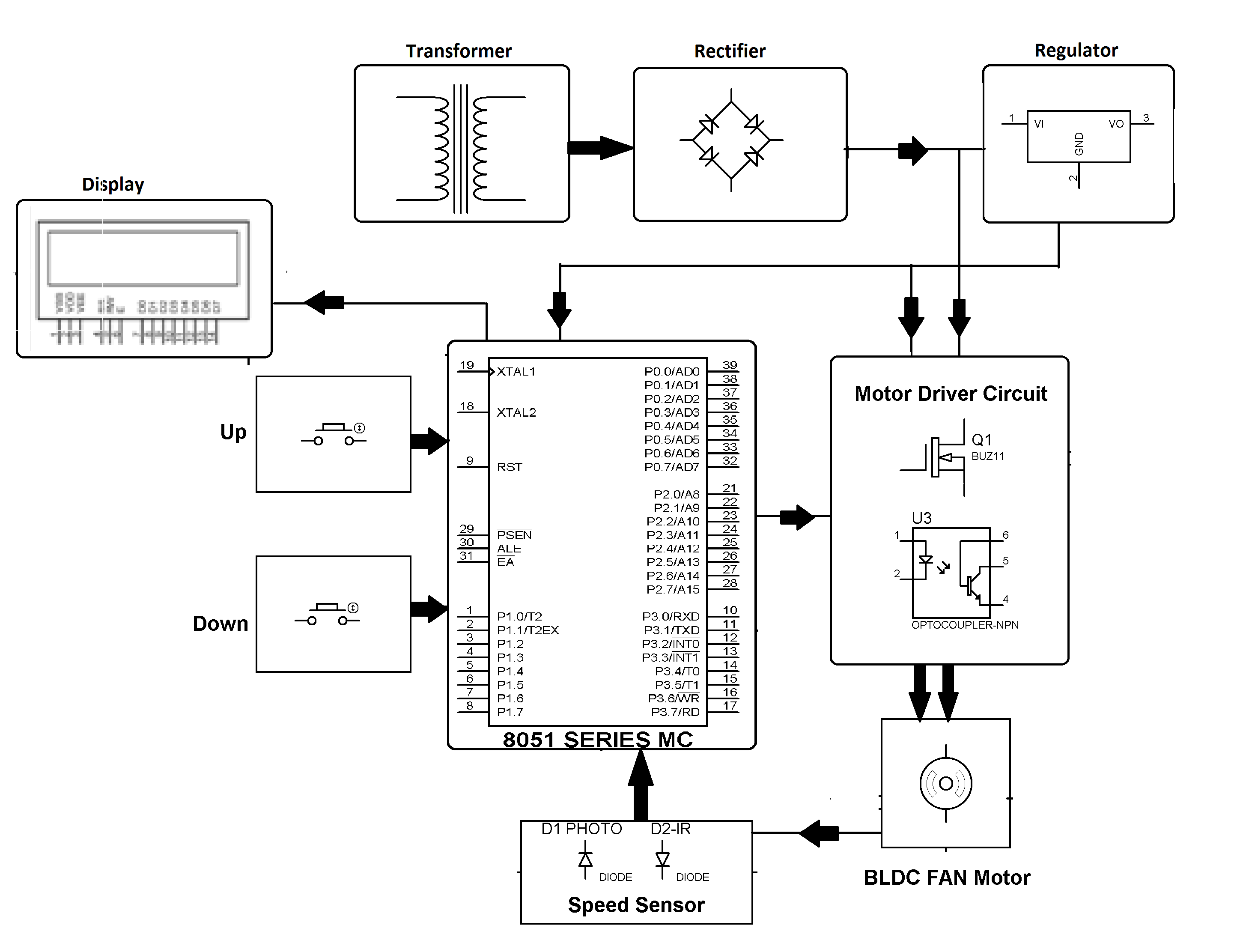 Wrg Fuzzy Logic Block Diagram