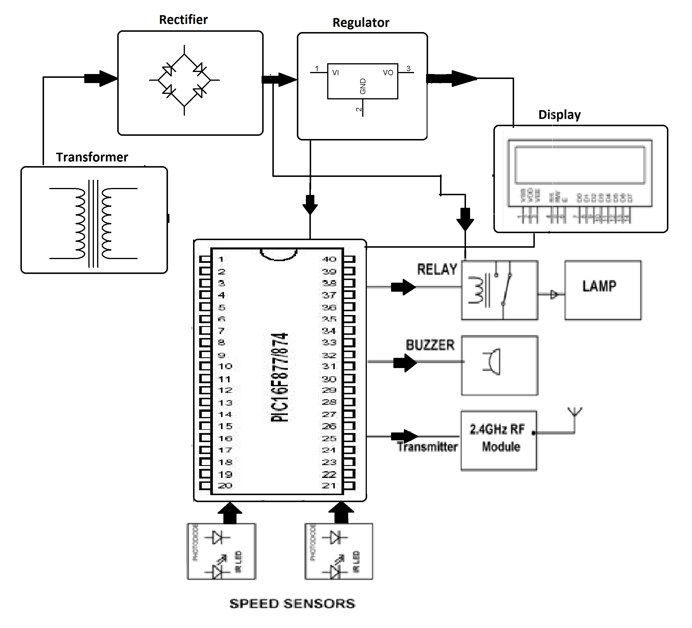 Human Speed Detection Project Using Pic