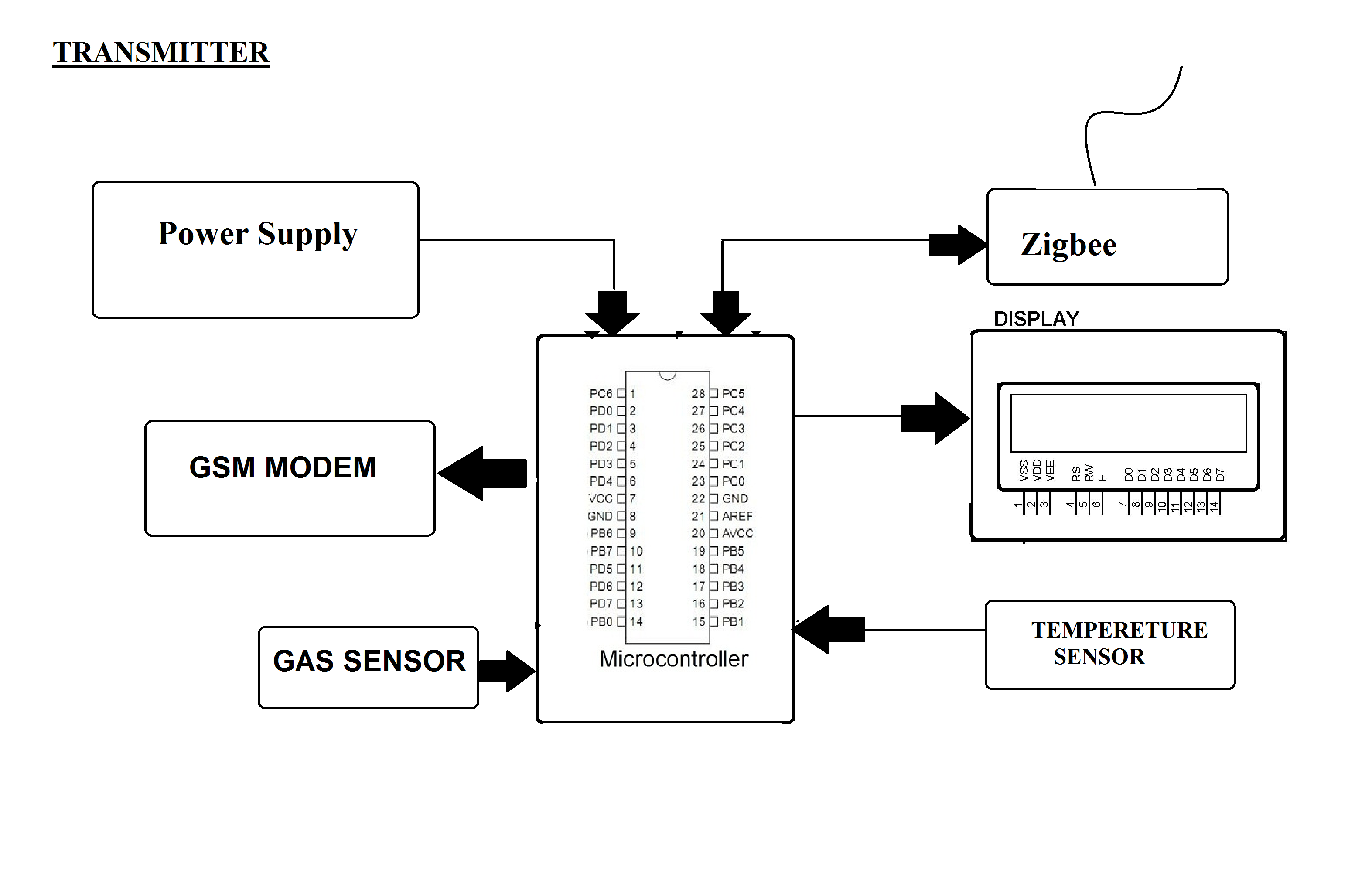 Zigbee Based Gas Fire Detection System