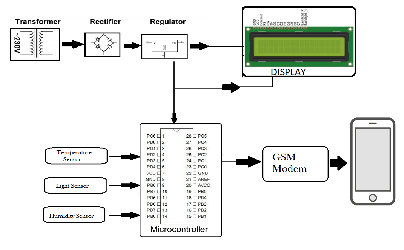 Gsm Based Weather Reporting Project