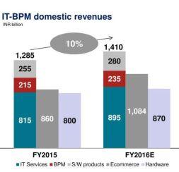 06-it-bpm-domestic-revenue